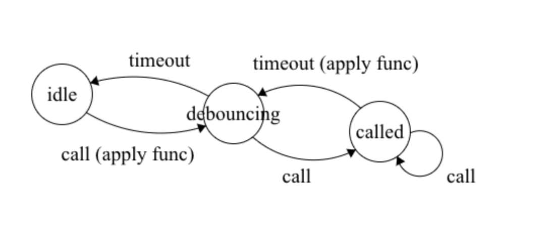 State machine for debouncing